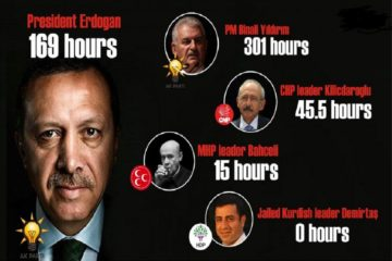 Turkish TV stations air 470 hours of live Erdoğan, AKP speeches in past 20 days