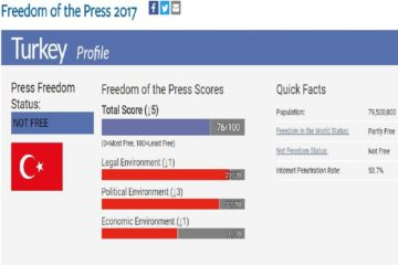 "Freedom House: Turkey among ""not free"" countries in press freedom"